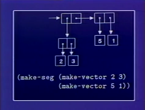 Still frame from: MIT OCW - 6.001 Structure and Interpretation of Computer Programs