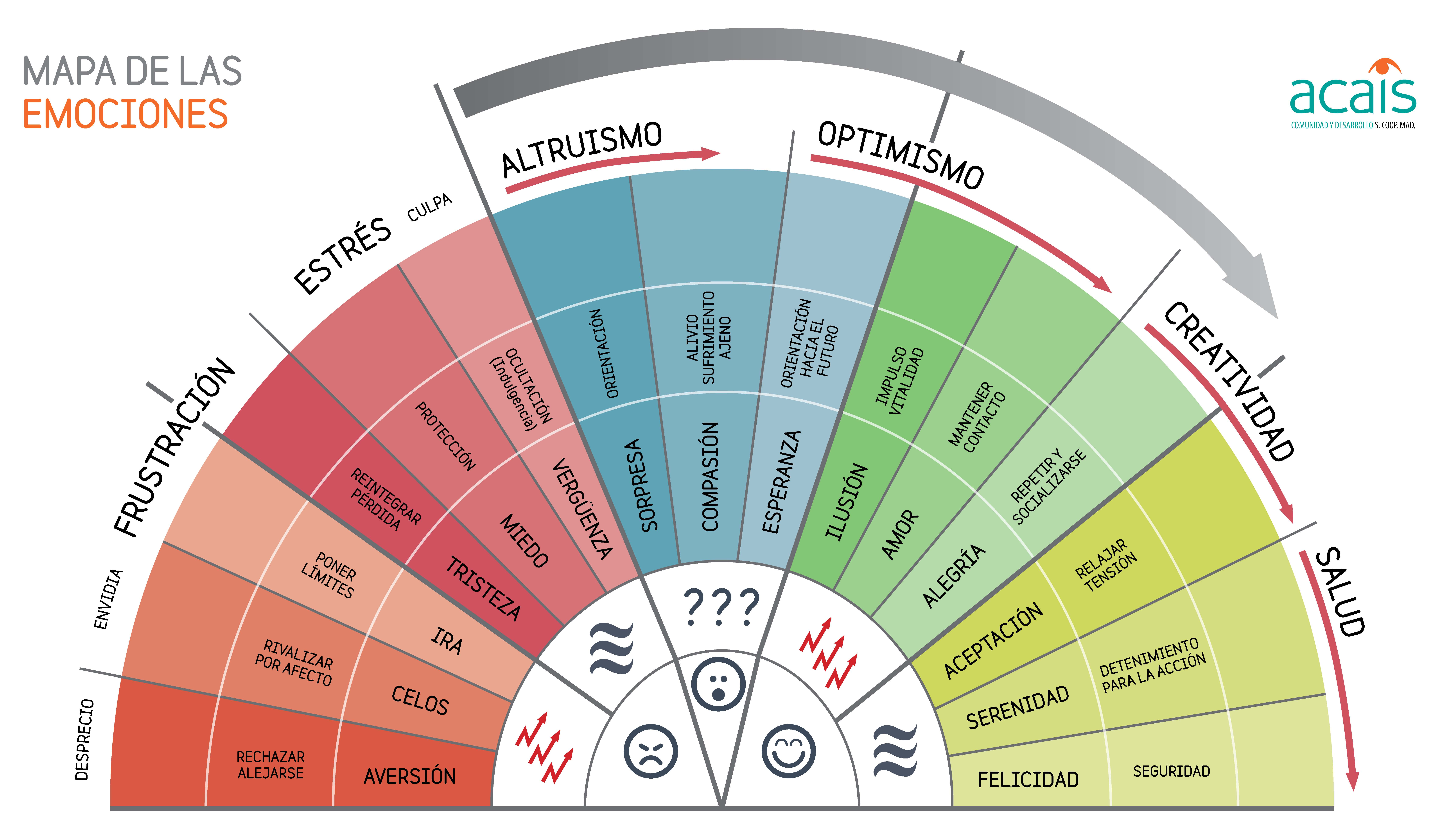 Mapa De Las Emociones.Cartel Emociones Gonzalo Martin Munoz Free Download