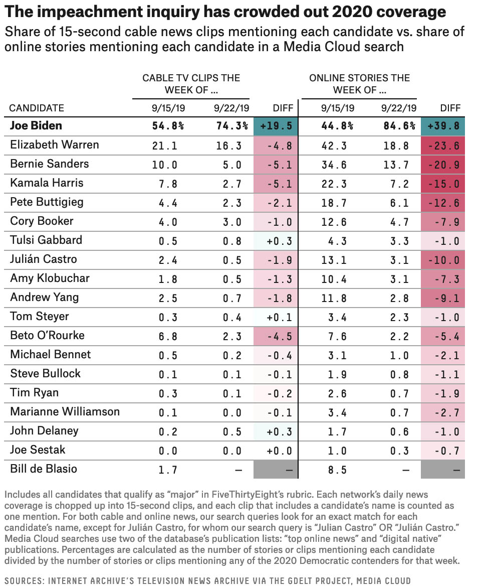 FiveThirtyEight - The Media Mentioned Biden More Than All The 2020 Primary Candidates Combined Last...