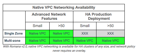 High Performance Networking with EC2 Virtual Private Clouds