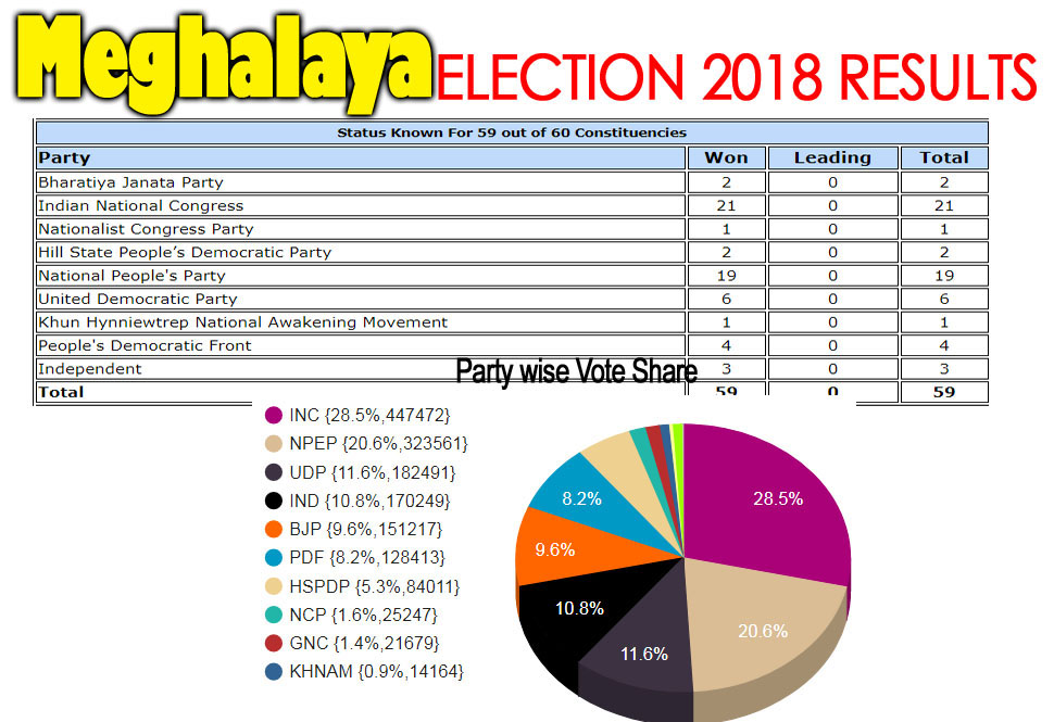 Meghalaya assembly election 2018 detail results image with vote percentage