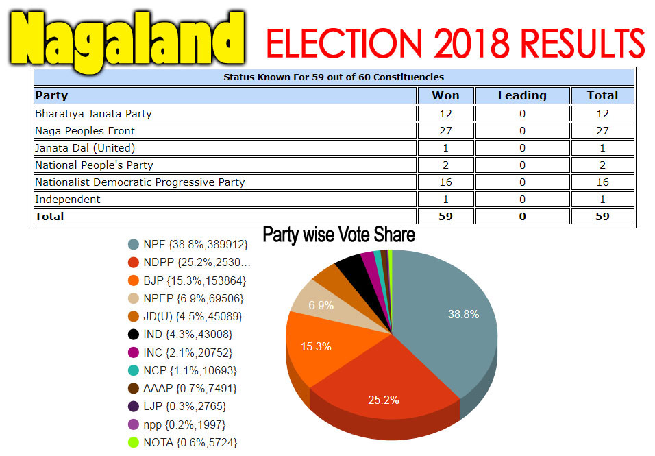 Nagaland assembly election 2018 detail results image with vote percentage