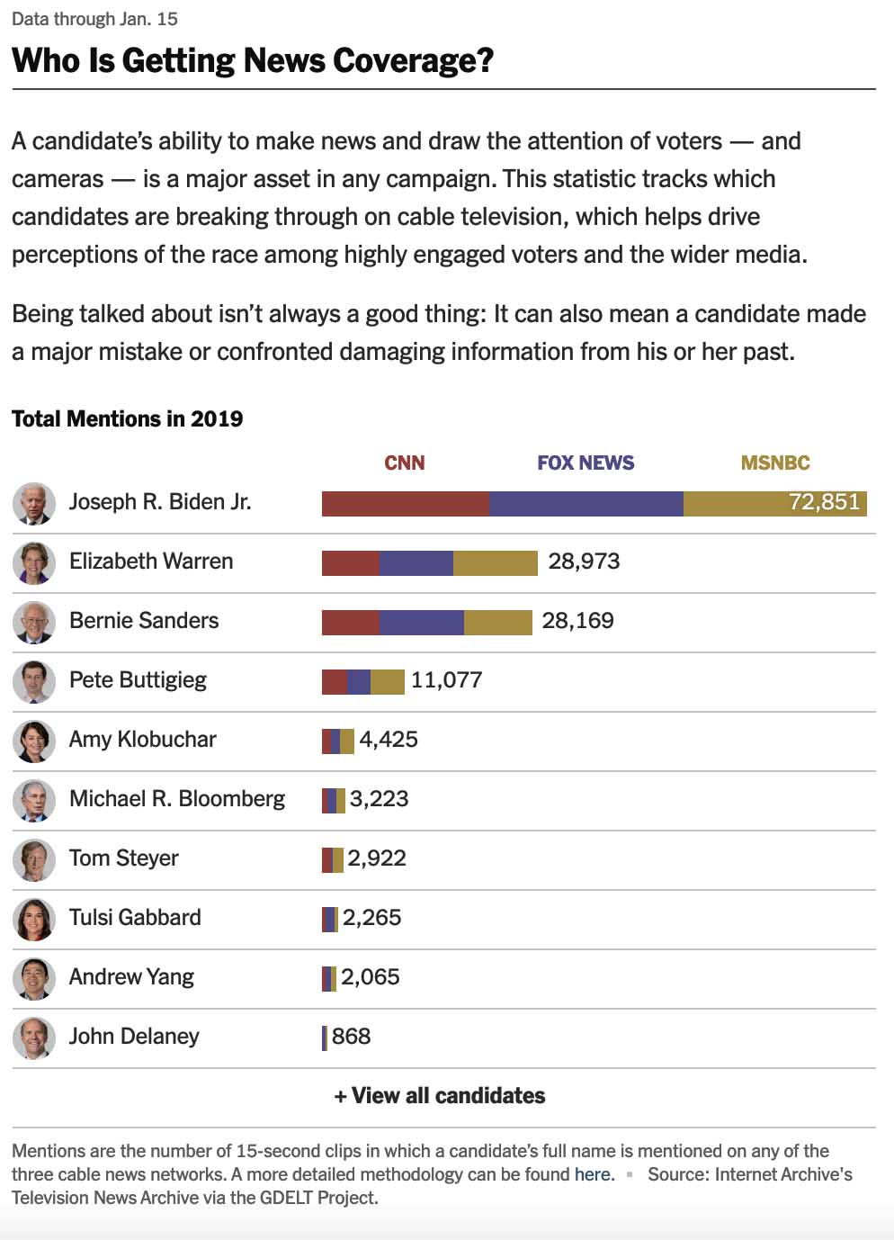 The New York Times - Which Democrats Are Leading the 2020 Presidential Race?