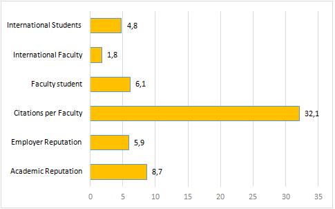 grafico risultati per singolo indicatore