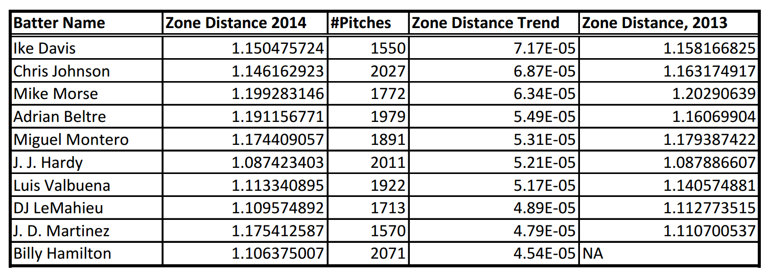 Description: C:UsersRKGoogle DriveBaseball Prospectusarticlesthe year in zone distancetable5.png