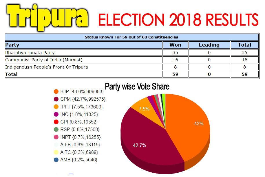 Tripura          assembly election 2018 detail results image with vote percentage