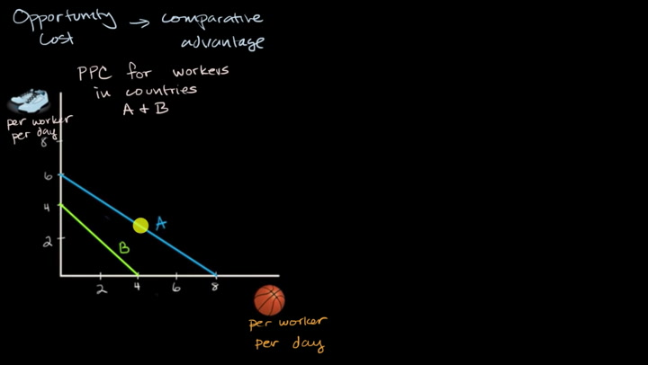 Opportunity cost and comparative advantage using an output table | AP  Macroeconomics | Khan Academy