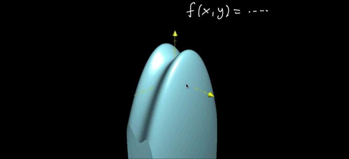 Contour plots   Multivariable calculus   Khan Academy