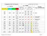 DLI Arabic Conjugation Of The Ten Measures : DLI : Free
