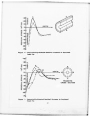 DTIC ADA041147: Establishment of Rapid X-ray Diffraction Inspection Techniques for Residual Stresses.