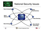 Nano Tech And National Security