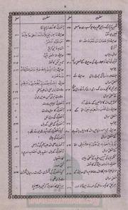 Khazeena E Maarifat Urdu Translation Of Ibreez Ahmad