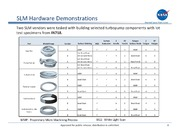 NASA Technical Reports Server NTRS 20140016517: Evaluation of Additively Manufactured Demonstration Hardware for a Turbopump Application