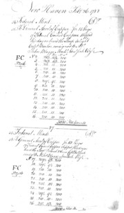 1788 Connecticut and Federal Mint Account Book