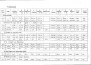Rapport national - Grandes cultures - Rhizoctone brun de la pomme de terre   1 essai mildiou - 1988