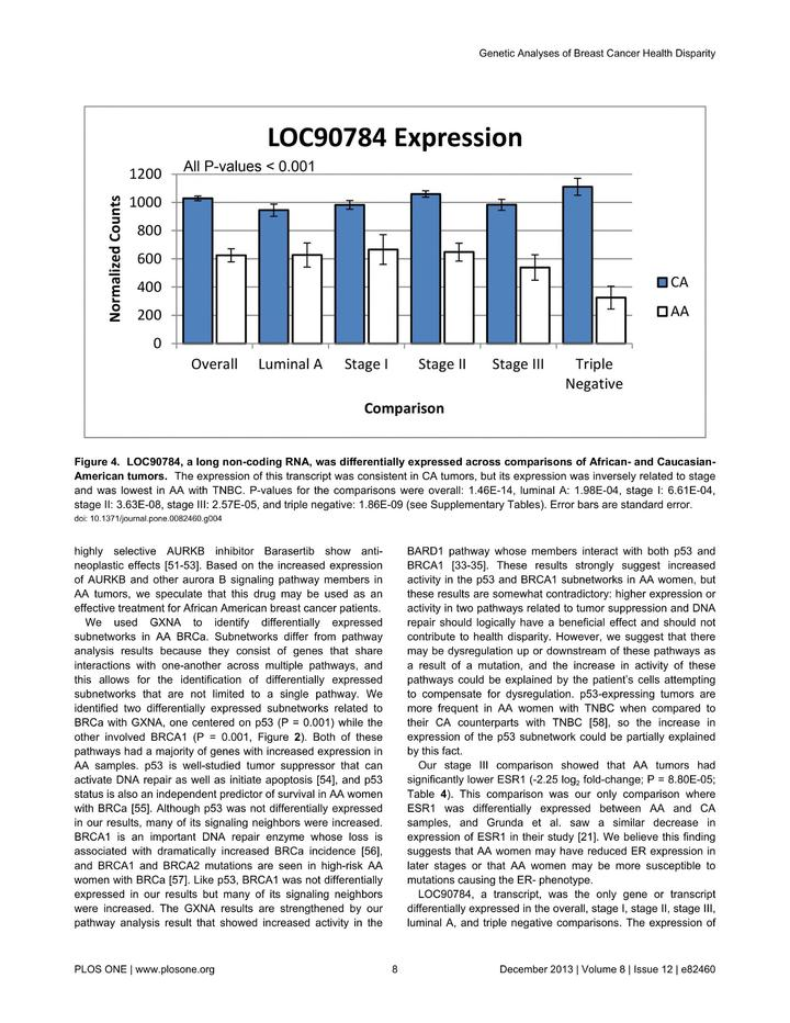 Vol 8: Differentially Expressed Transcripts and Dysregulated Signaling Pathways and Networks in African American Breast Cancer.
