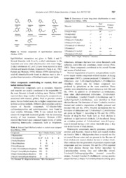 Vol 26: Flavour Chemistry of Chicken Meat: A Review.