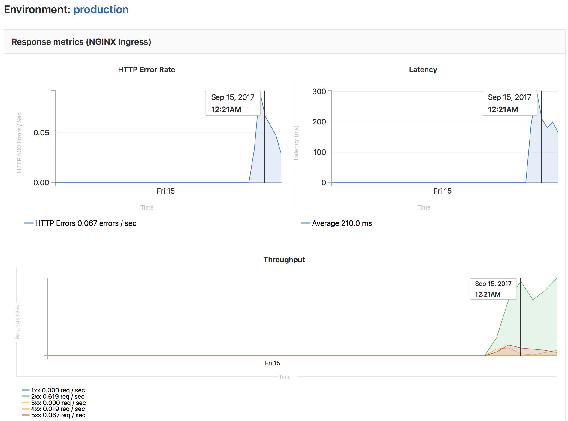 GitLab 'Auto DevOps' Changes Everything